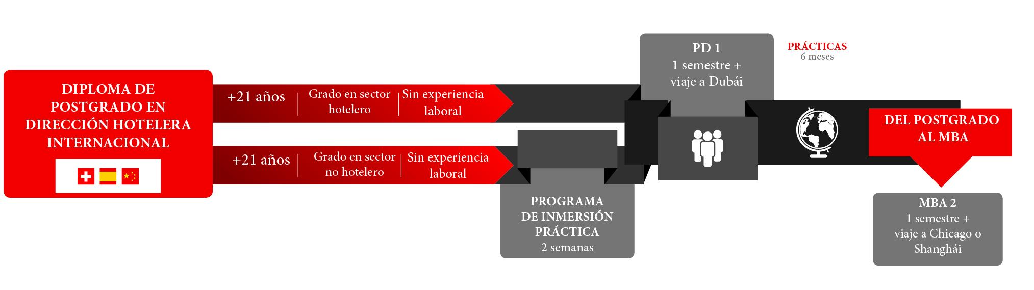 Posgrado en Dirección Hotelera Internacional