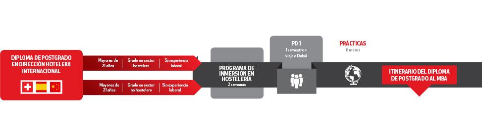 PG Diploma en Dirección Hotelera Internacional