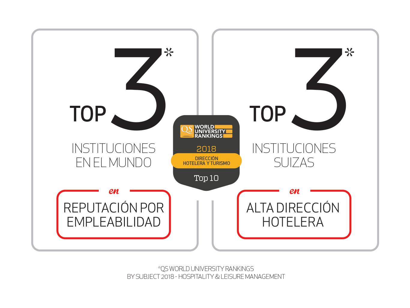 Mejores Universidades del Mundo 2018
