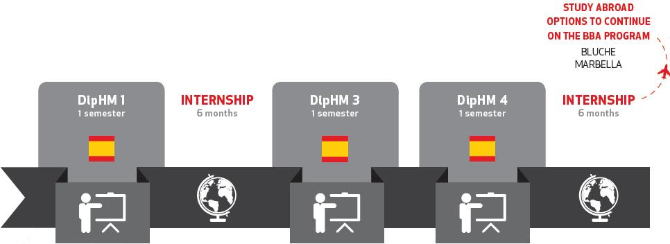 Diploma in International Hotel Management